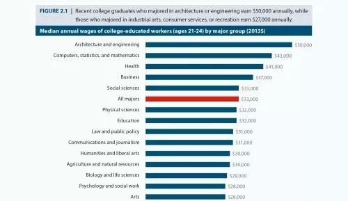 2019留学大数据:热门专业,薪资,海归就业