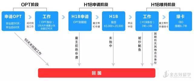 h1b transfer要多久-每日城市报