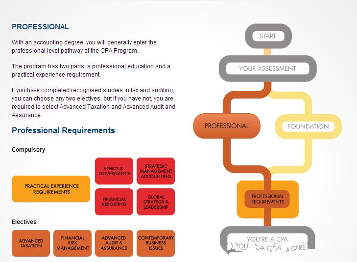 英国中学生守则_如何获得澳洲CPA?-金吉列留学官网