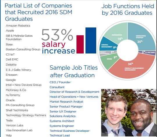 MIS专业介绍及就业前景分析-金吉列留学官网