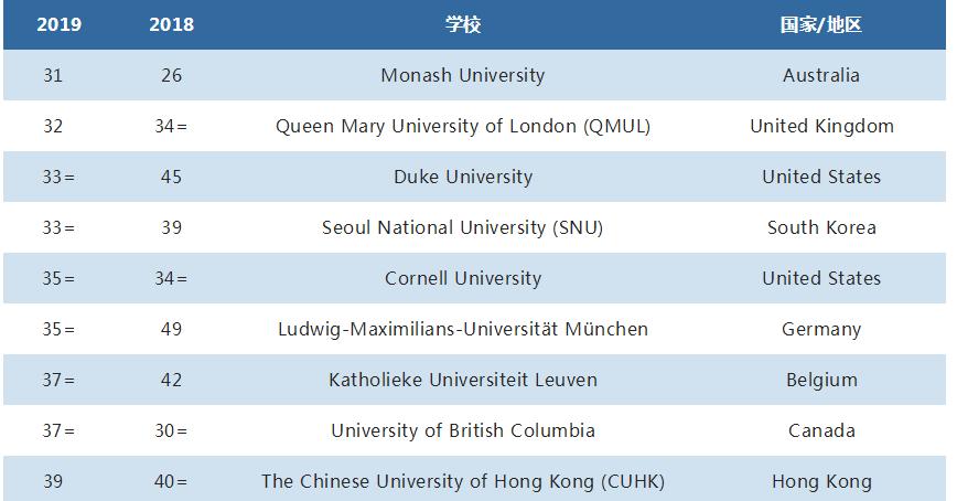 2019QS世界大学法学专业排名Top50